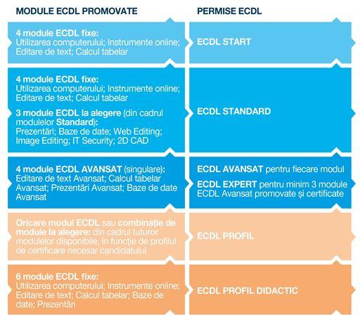 Scheme de certificare ECDL